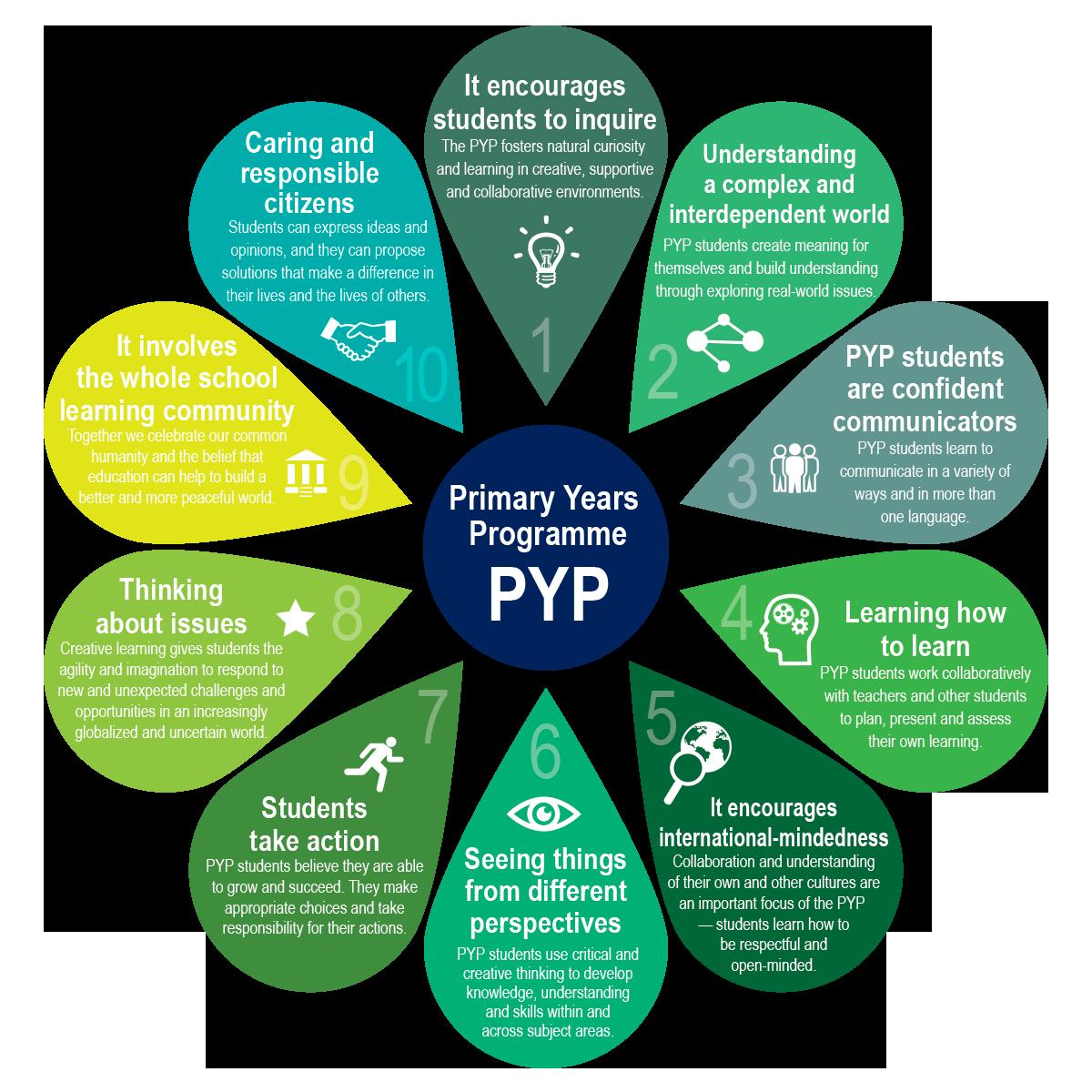 10-reason-PYP-PD.png